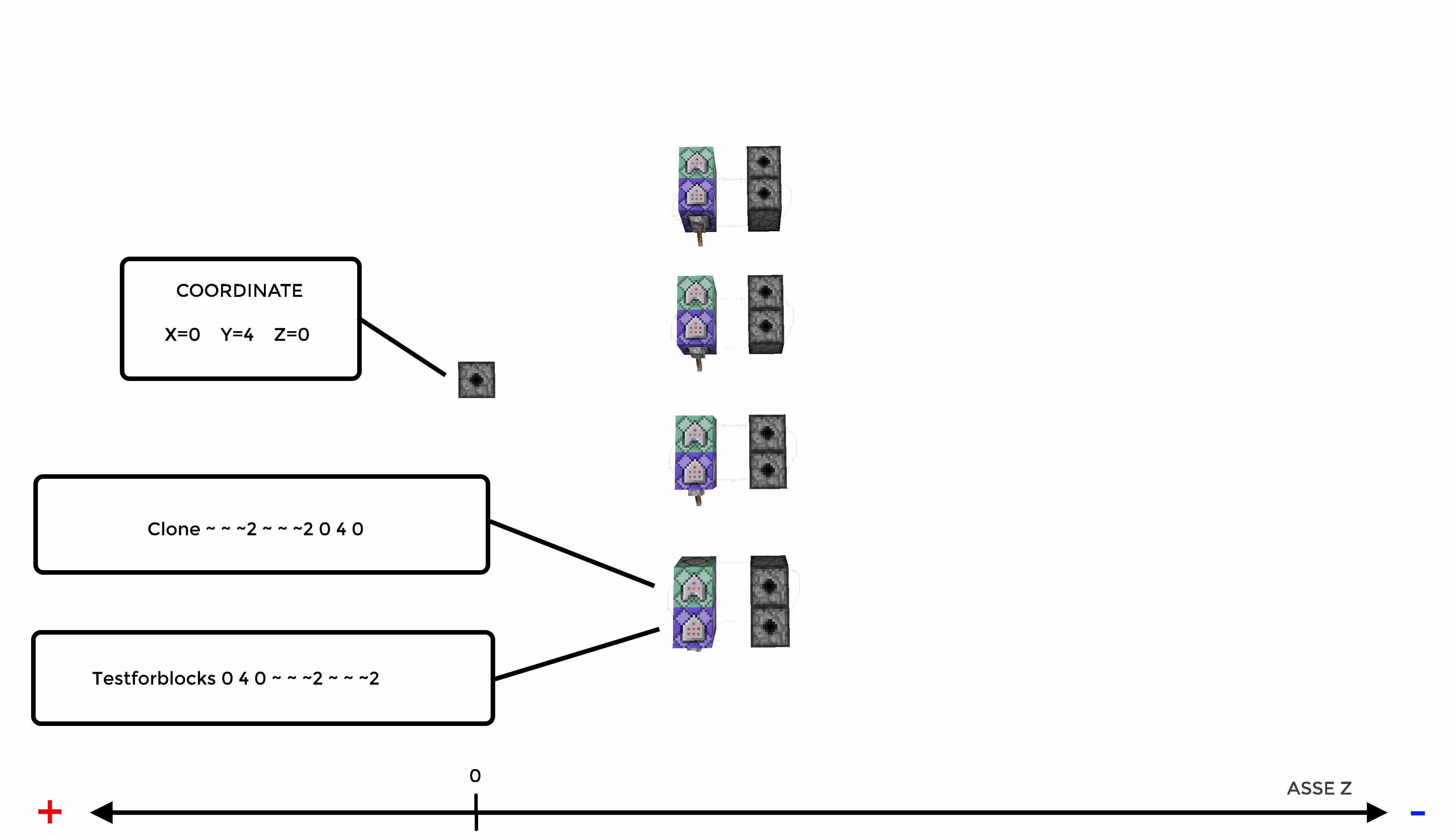 Schema Crafting Personalizzati