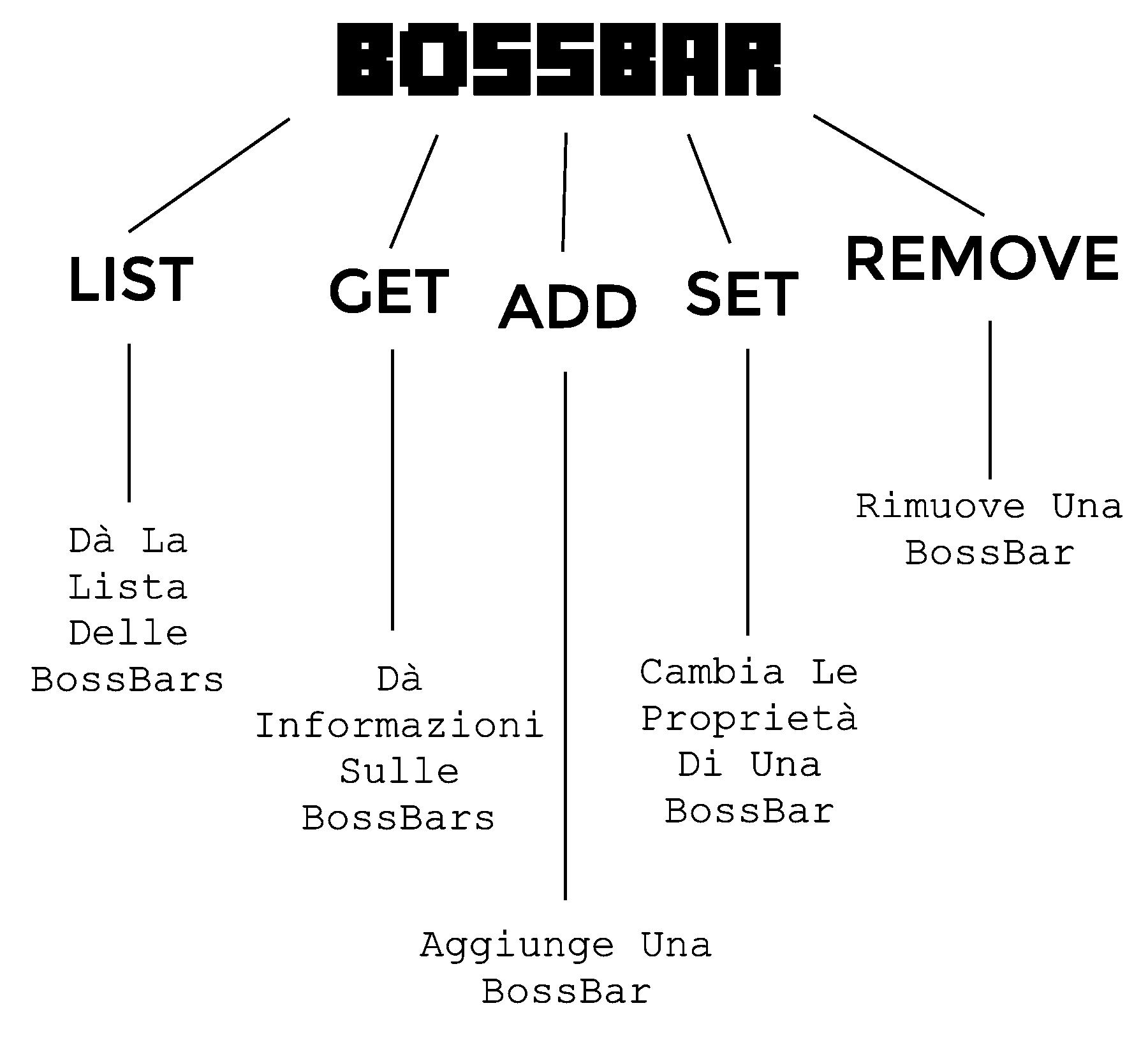 La struttura del Comando Bossbar di Minecraft.