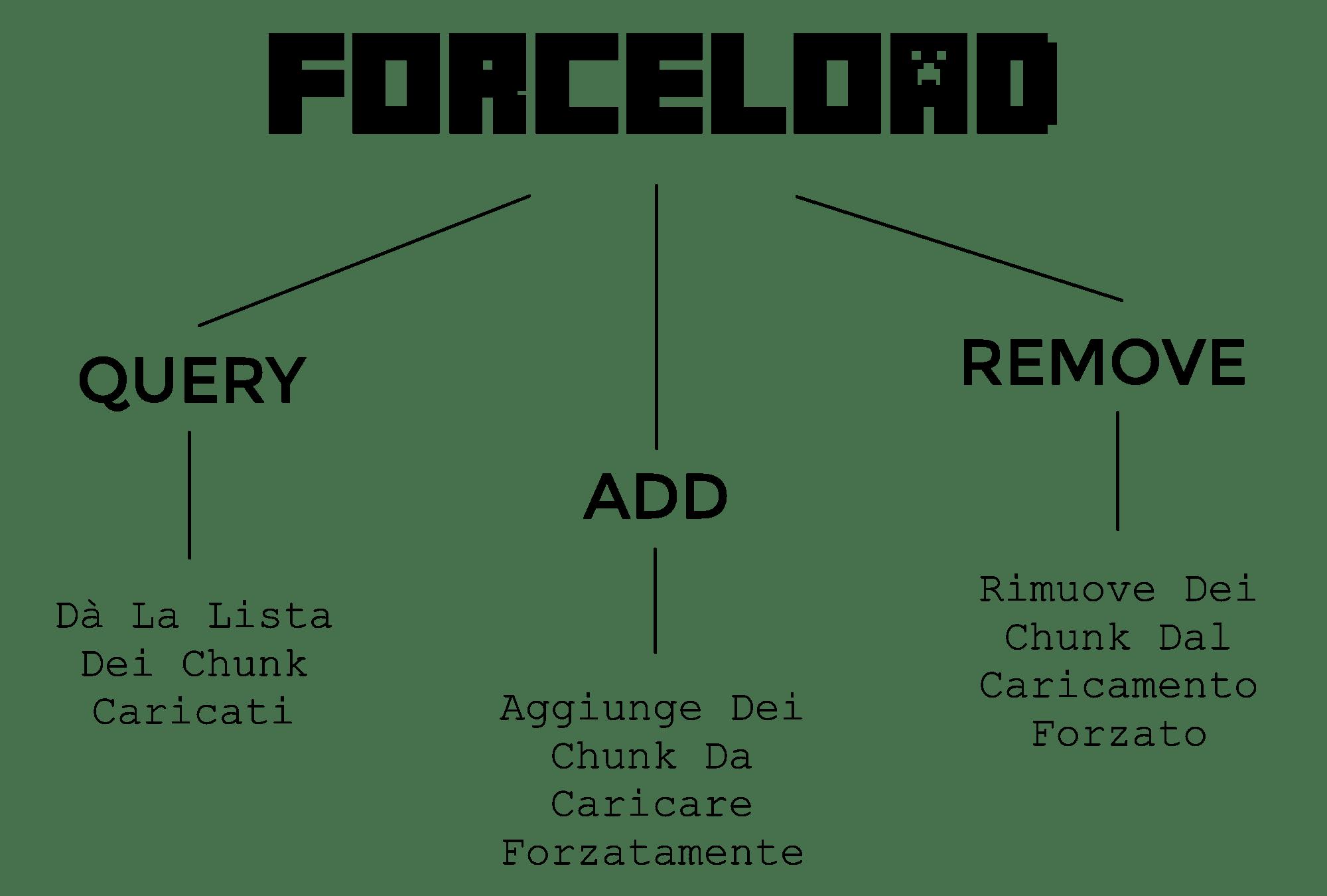 Il nuovo Comando di Minecraft 1.15, il nostro caro Forceload. Pronti per impararlo alla grande? Buona lettura Gamers!