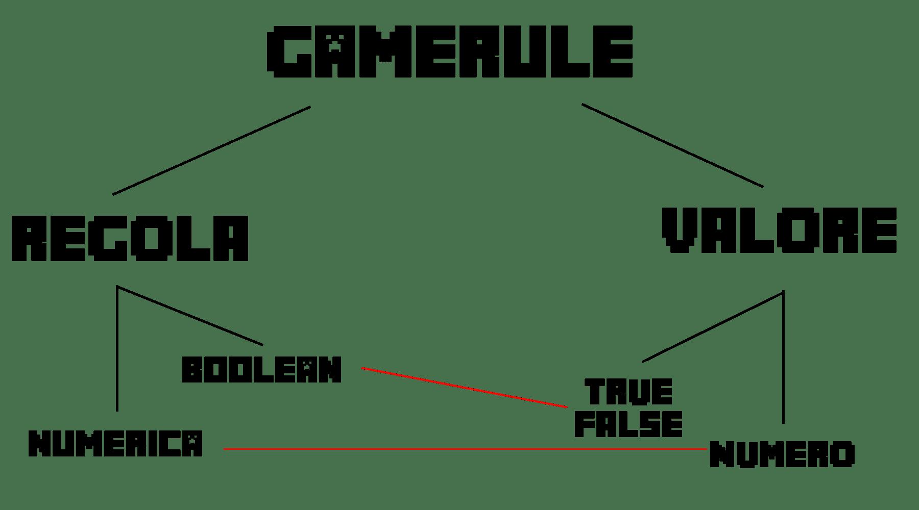 Piccolo schema del funzionamento delle regole del Gamerule. In questo caso, la regola è BOOLEAN, ovvero ON/OFF. Ciò si traduce nel fatto che dobbiamo trovare la regola del fuoco e disattivarla con FALSE per disattivare il fuoco a sua volta in Minecraft!